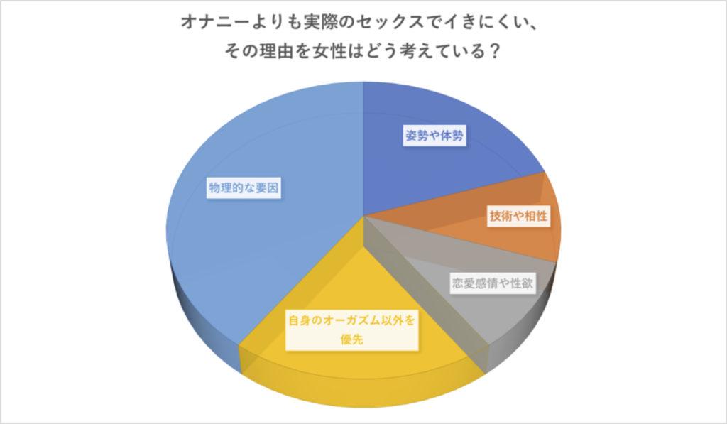イキにくい理由グラフ